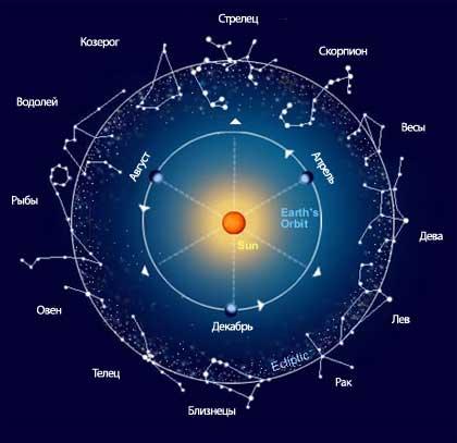 zodiak 300x290 Зодиакальные знаки по месяцам
